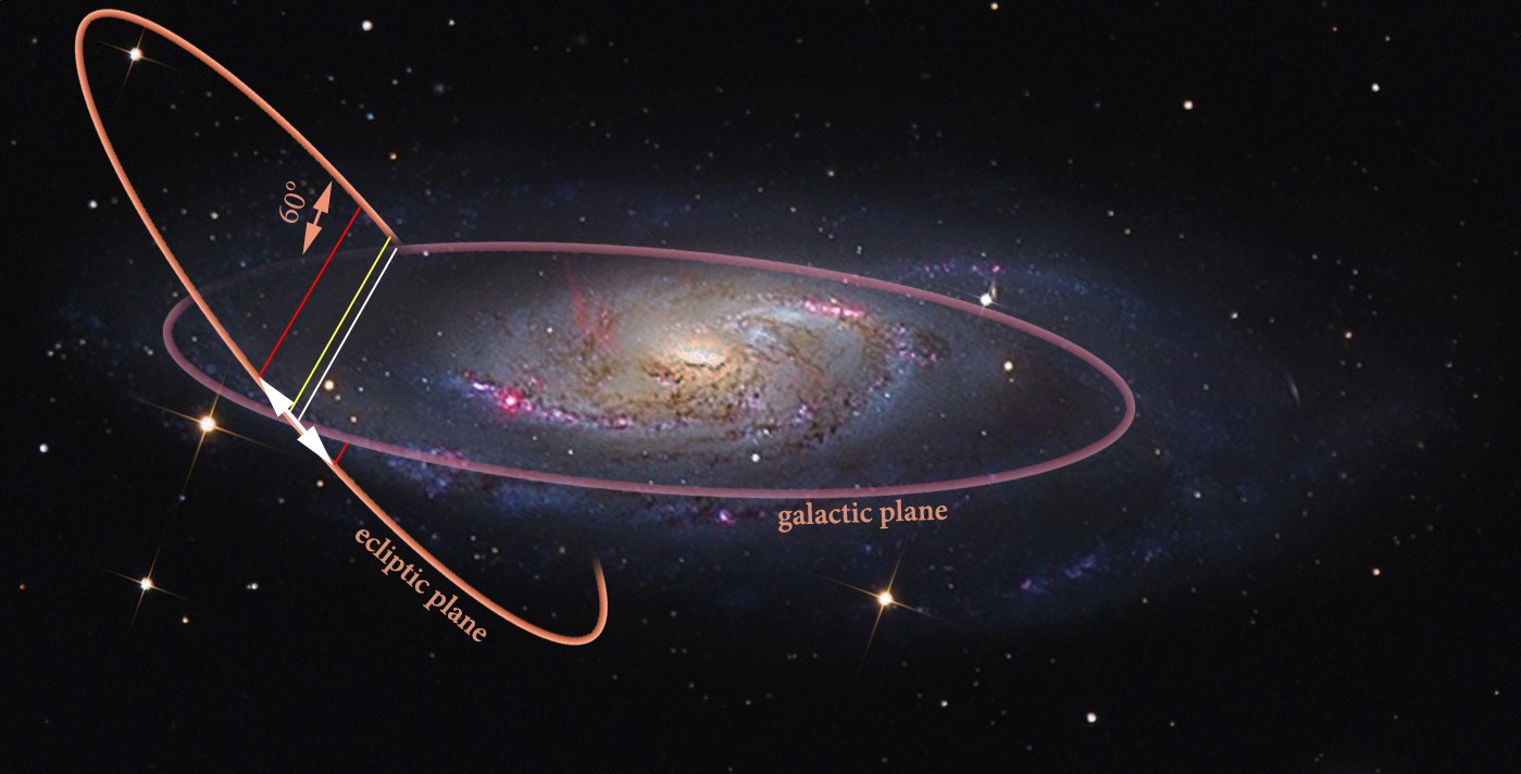 Ask Ethan 37 The Earths Motion Through Galaxy Solar System Diagram In Space Image Credit National Astronomical Observatory Rozhen Via Http Sobnao Rozhenorg Content Doomsday 21 December 2012 End World Or Day Misunderstanding 0