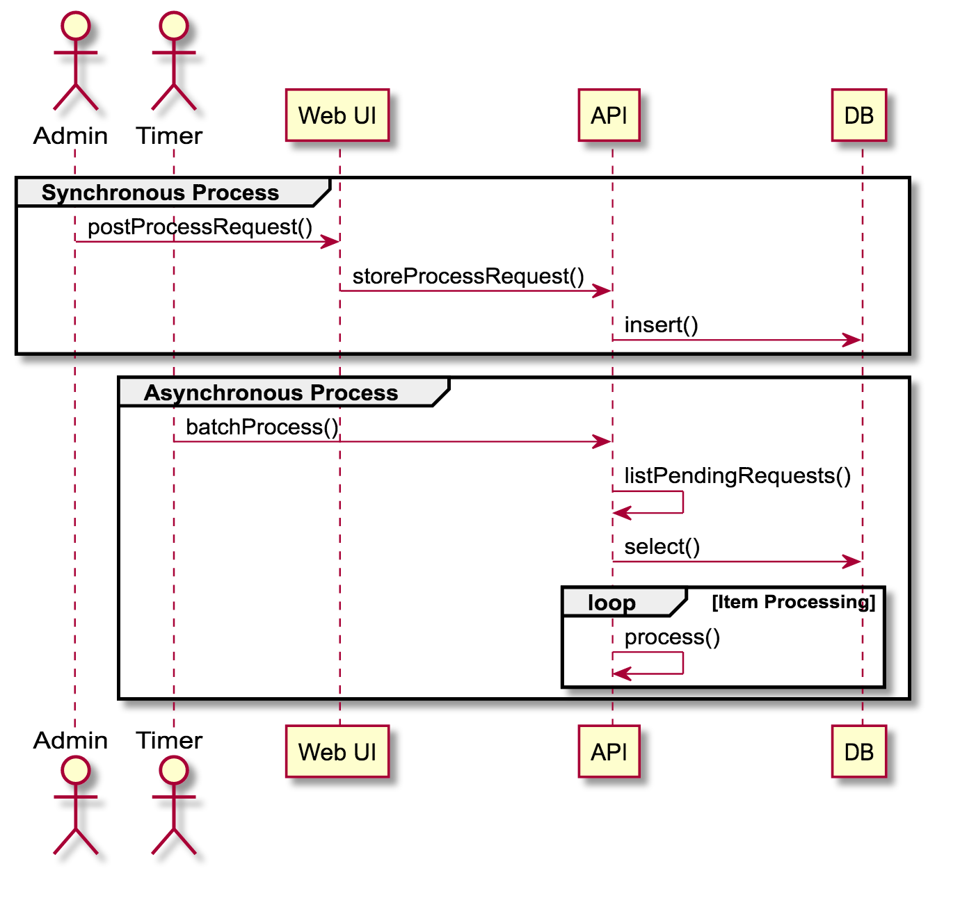 Sequence diagram markdown diy wiring diagrams markdown code blocks and beyond lightweight diagramming with plantuml rh hackernoon com state diagram js sequence diagrams markdown ccuart Images