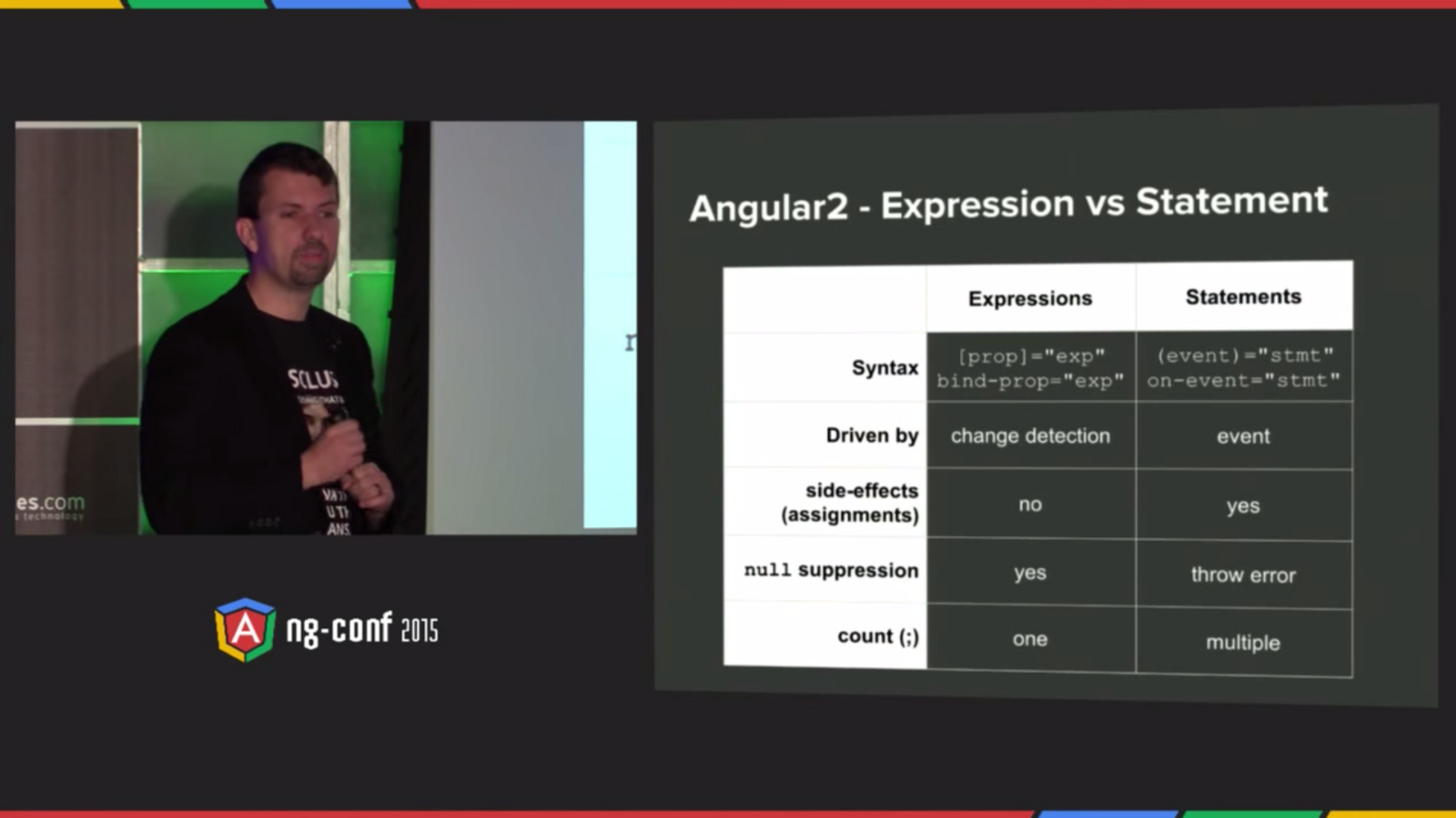Thoughts on Angular 2 after ng-conf 2015  (and some whisky)