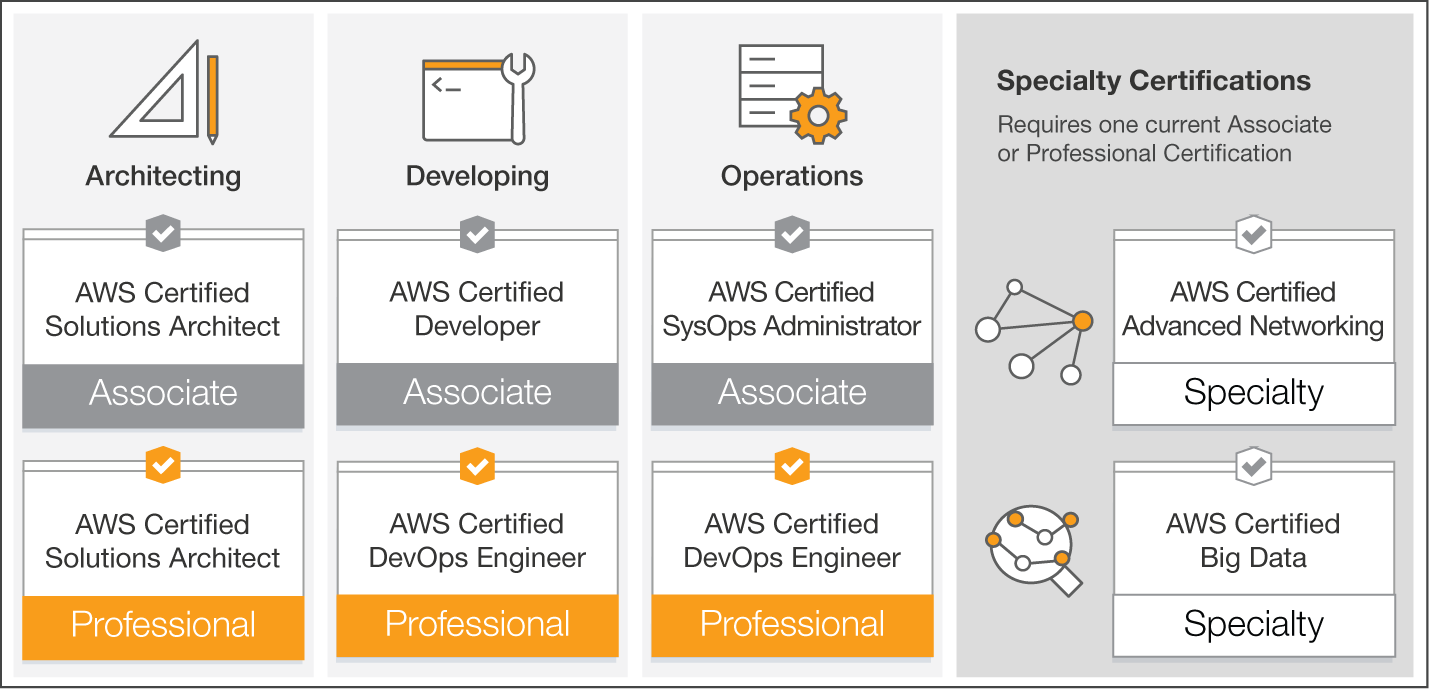 Get Certified At Aws Reinvent 2017 Hacker Noon