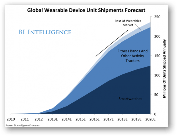 Low-end Chinese IoT wearables — A dive into privacy and ...