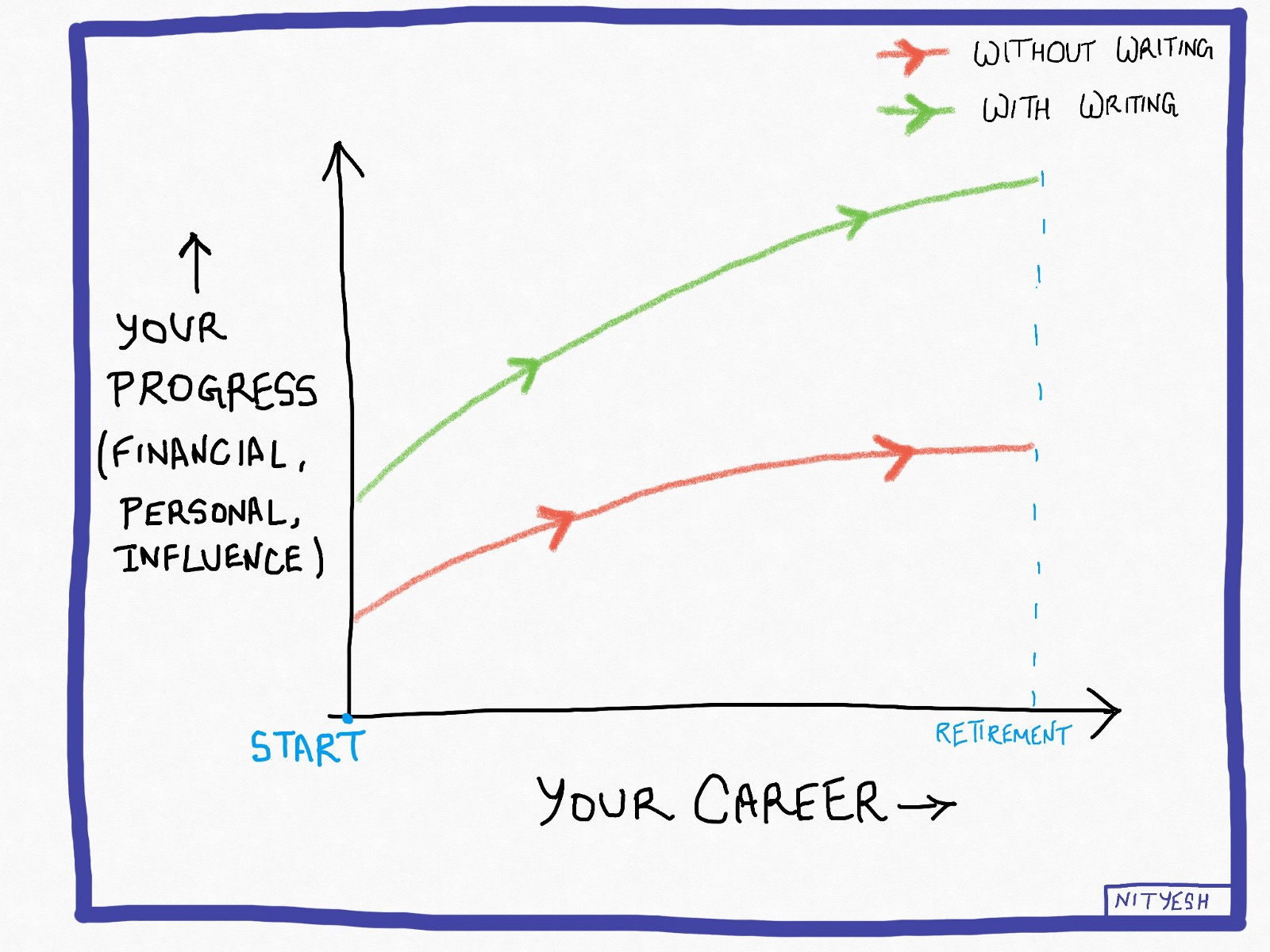 Line graph that shows career with writing and without writing