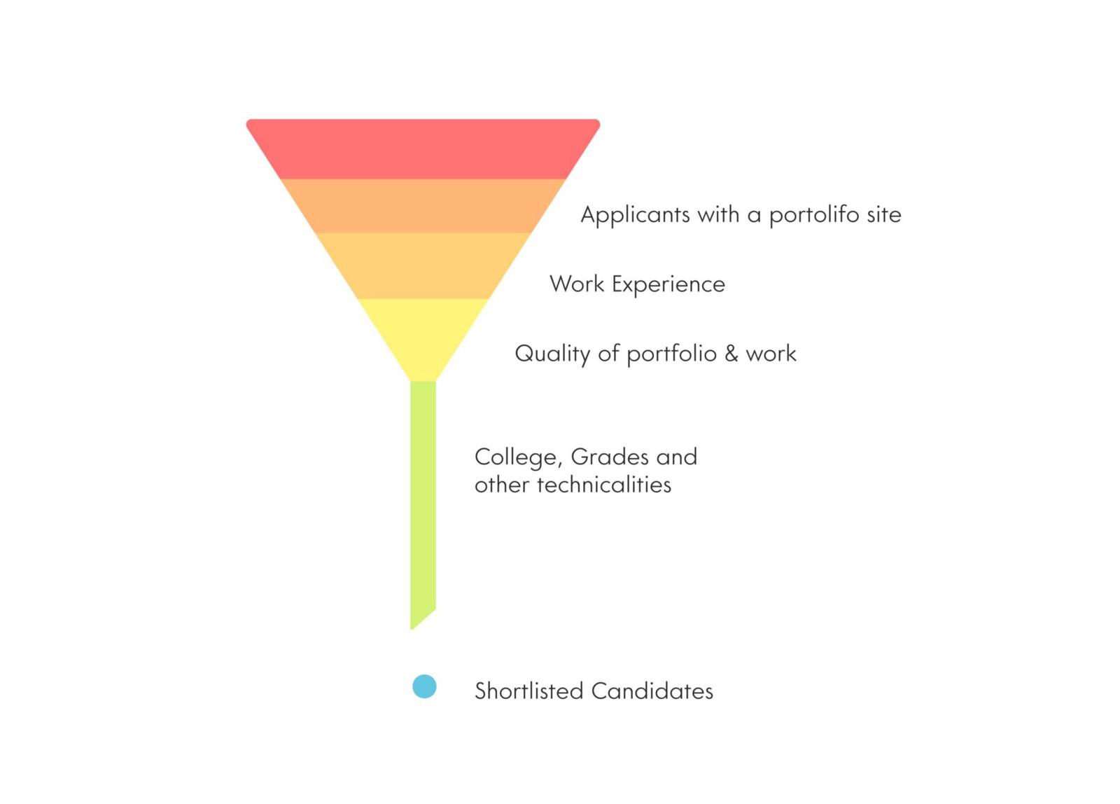 5 Things I Learnt by Looking at 300 Resumes for a Design Internship