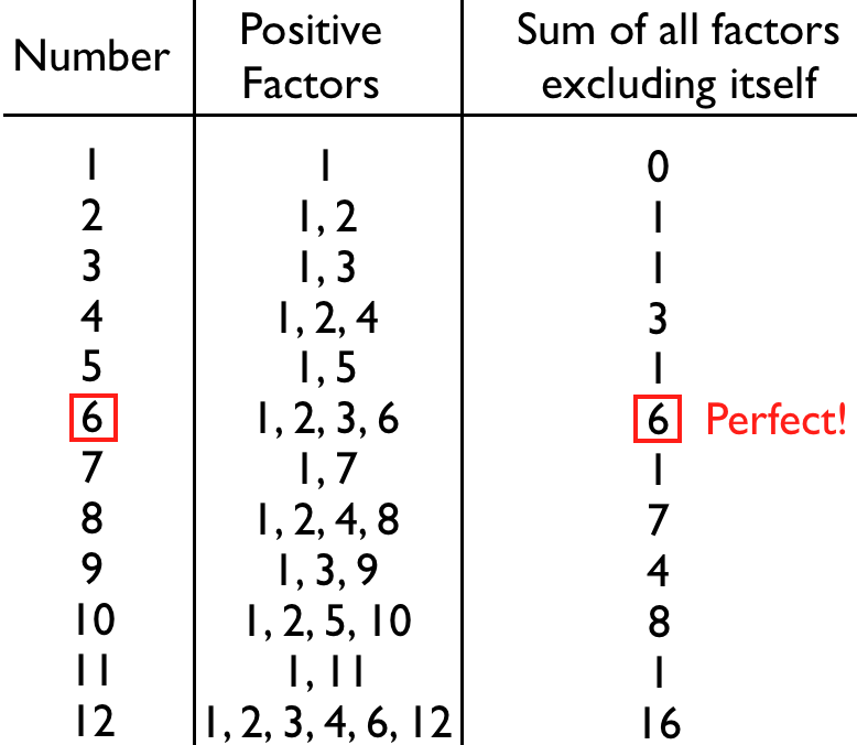 Happy Perfect Number Day – Starts With A Bang! – Medium