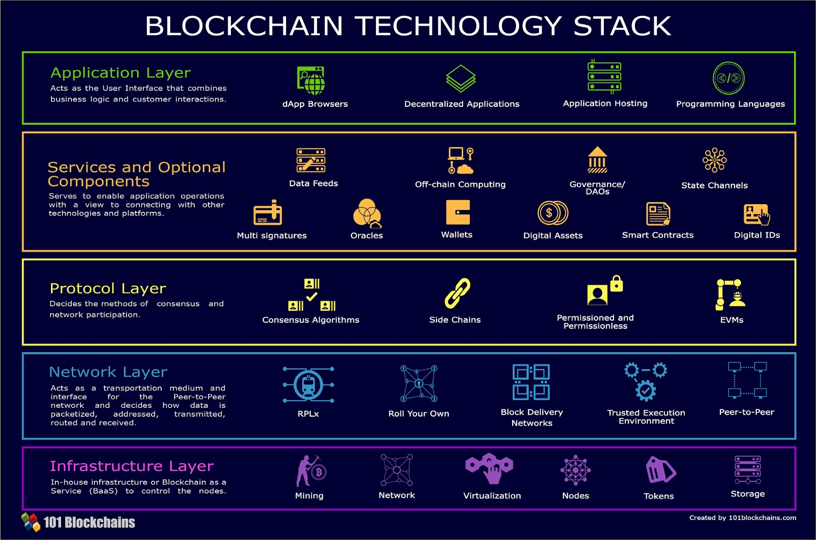 Web 3.0 Will Be Powered by Blockchain Technology Stack