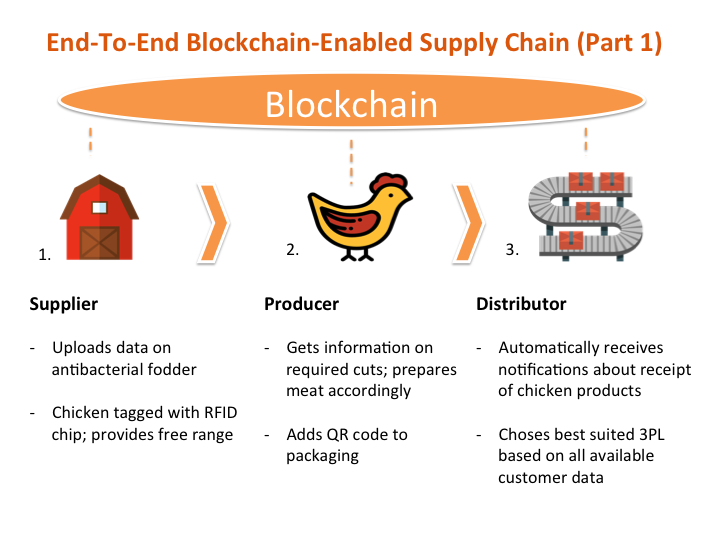 Food You Trust How Blockchain Will Reinvent The Supply Chain