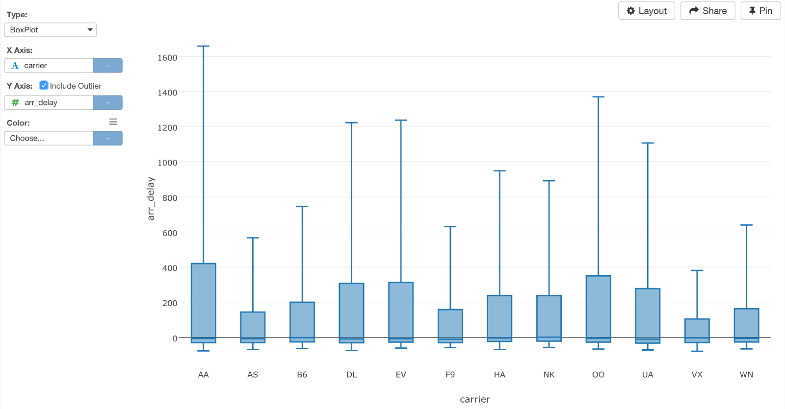 Do less in sql more in r if you want to understand your data better as you can see the median values are all around 0 but there are some extreme values like the one for aa ccuart Gallery
