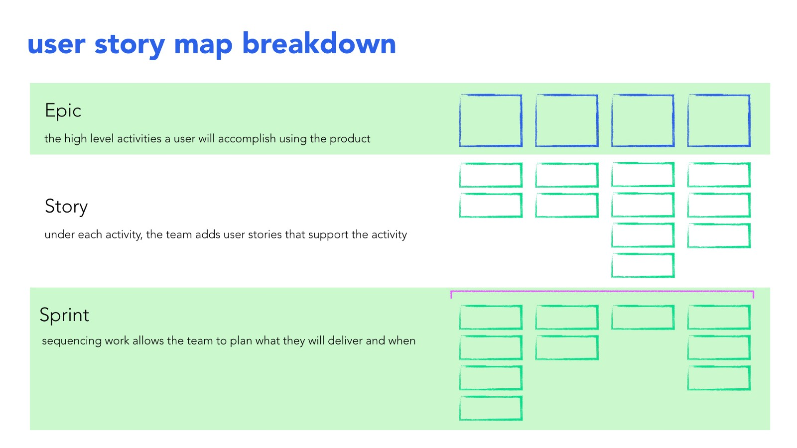 The Difference Between a Flat Product Backlog and a User Story Map