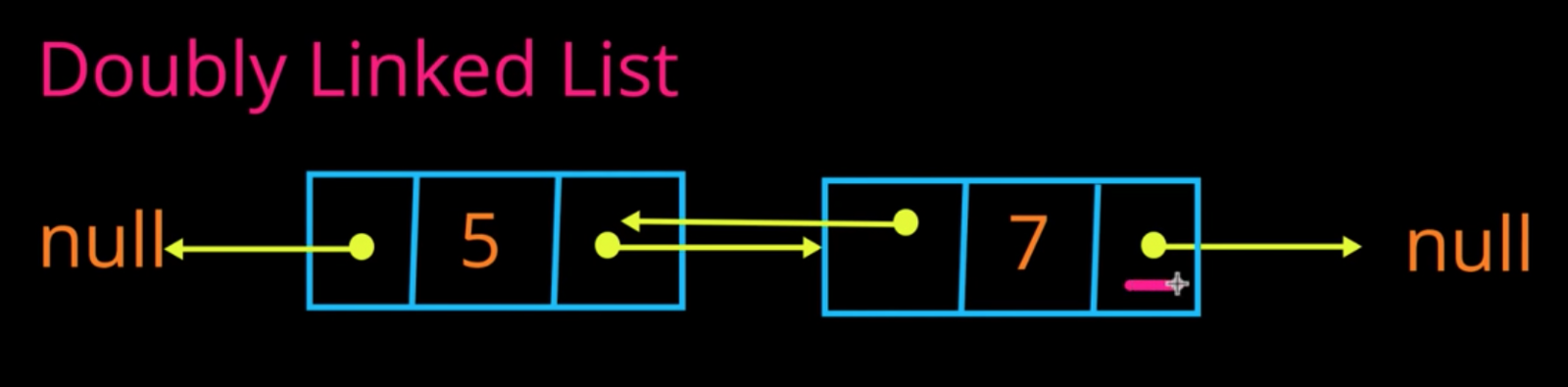 An example of a doubly linked list.