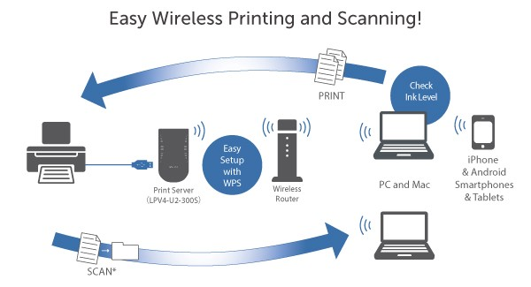 how to resolve major technical issues with hp printers rh medium com