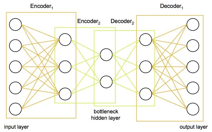 How to Solve Problems with AutoEncoders - step by step