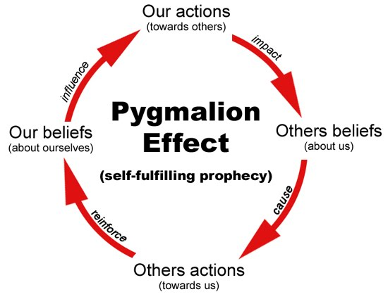 The pygmalion effect (rosenthal effect) i definition, example.