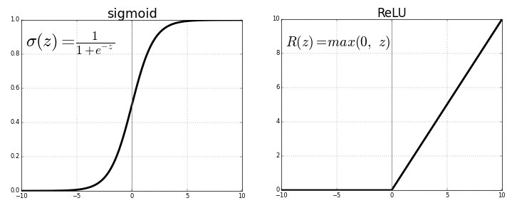 PyTorch basics - Linear Regression from scratch | Kaggle