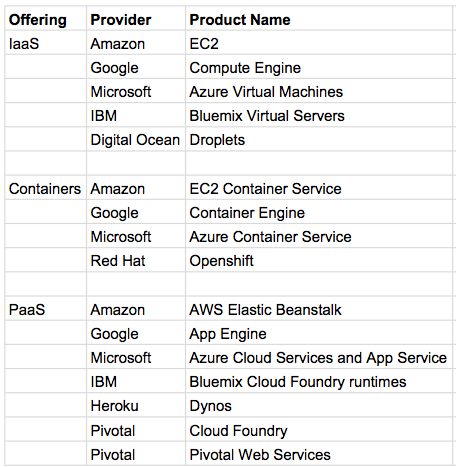 PaaS offerings (IaaS, Containers, Paas) providers and product names