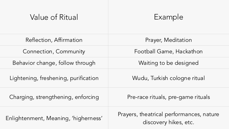 Introducing Ritual Design Meaning Purpose And Behavior Change