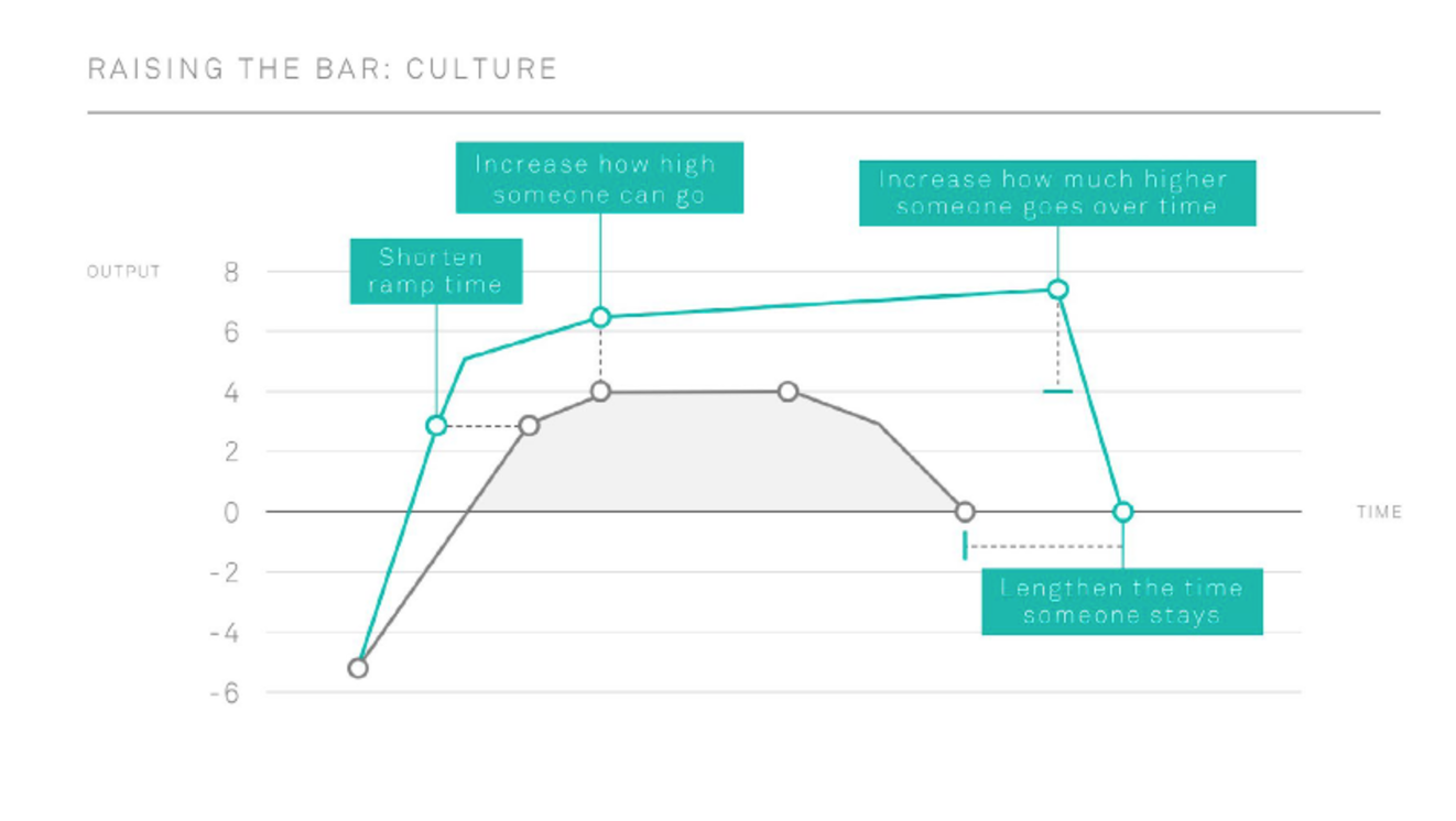 How hr can present an effective business case for more funding the above graph is an example of how more hr resources and better people practices and onboarding can affect overall productivity throughout an employees ccuart Gallery