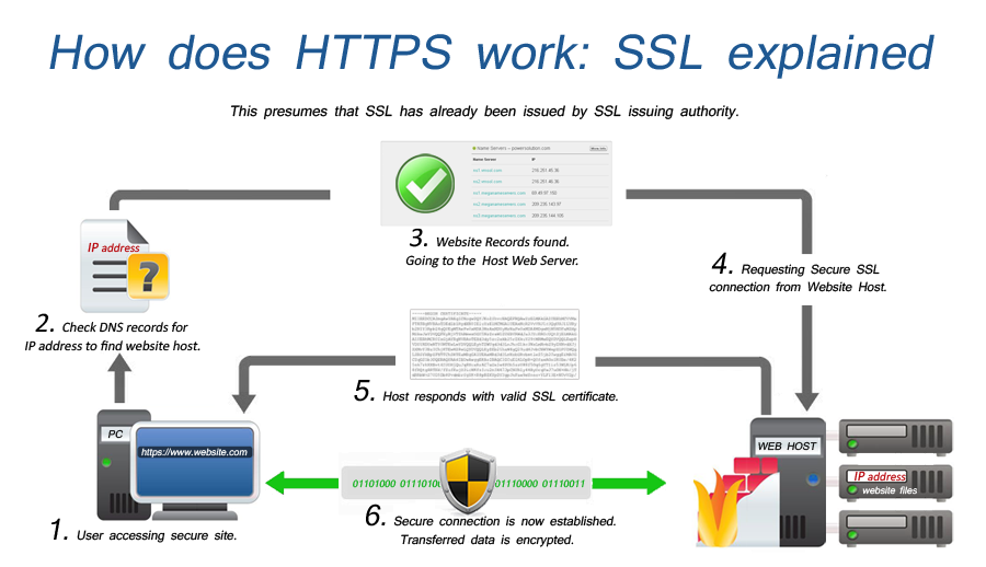 90 Day Free Ssl Certificates Letsencrypt