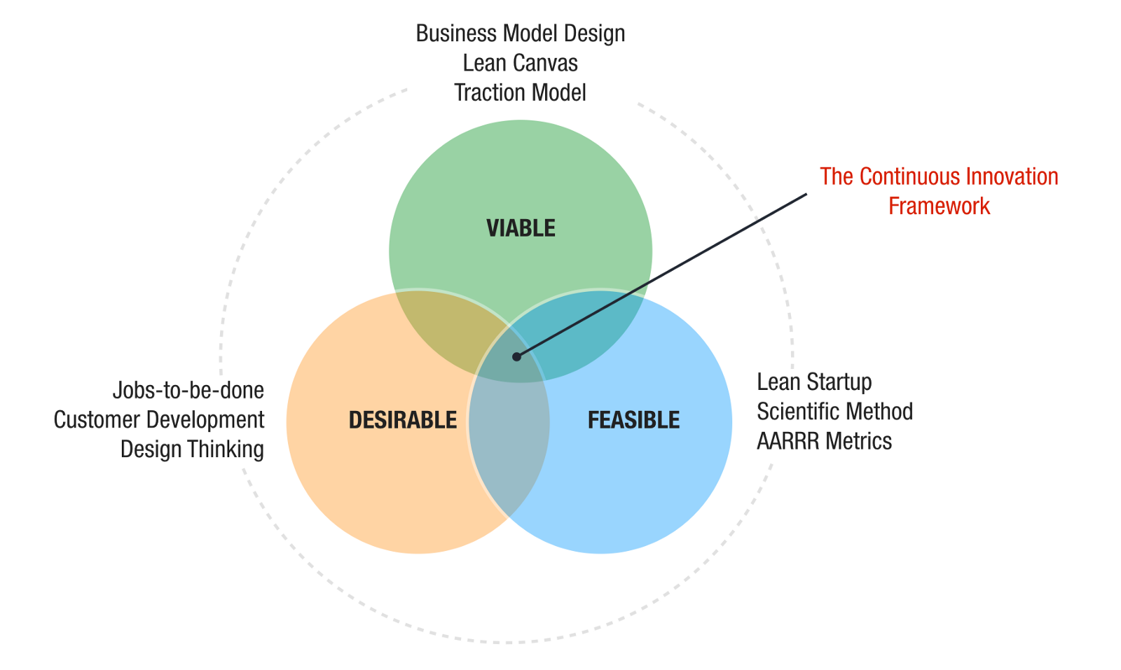 Continuous Innovation Framework 3 0 Certification | LEANSTACK