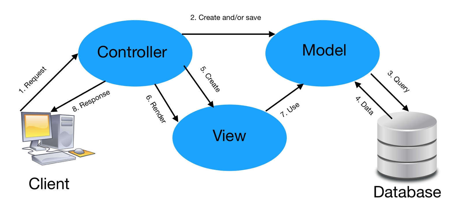 model view controller Model-view-controller (mvc) design pattern a java application with a gui will typically consist of several components a popular software design pattern for this type of software is the model-view-controller pattern it separates the application logic from the user interface and the control between the user interface and the application logic.