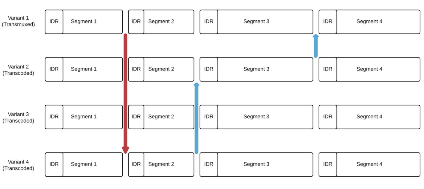 Live Video Transmuxing Transcoding Ffmpeg Vs Twitchtranscoder Part I H 264 Encoder Block Diagram Explanation Figure 5 Aligned Segments Of The Transmuxed Variant And Transcoded Variants