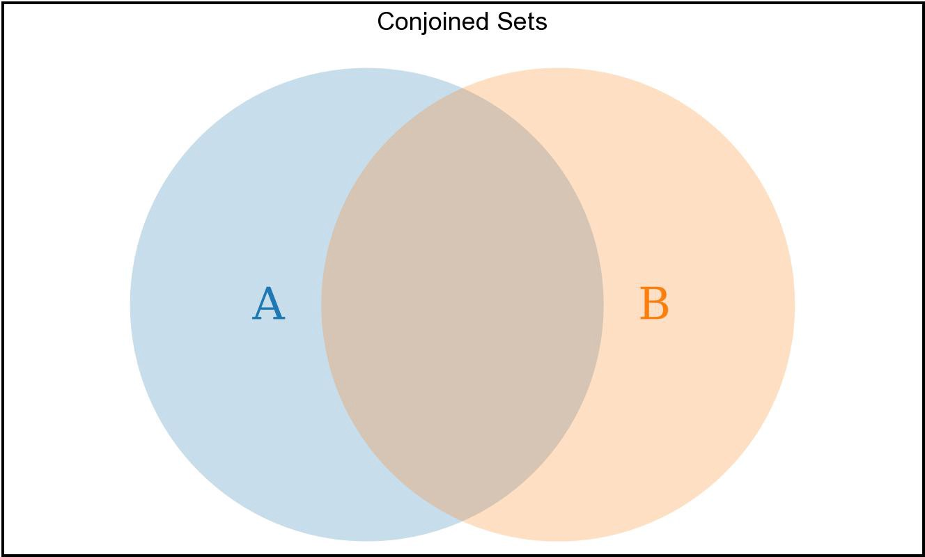 A Definitive Guide To Conditional Logic In Javascript Venn Diagram Calculator Two Sets Can Each Share Some But Not All Of Their Elements Like Typical Conjoined