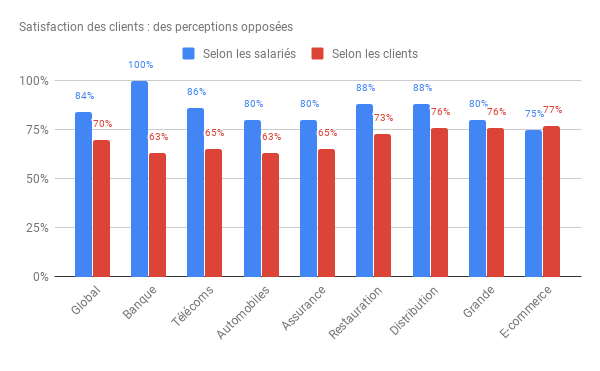 Satisfaction des clients : des perceptions oposées