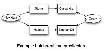 lambda architecture as proposed by nathan marz