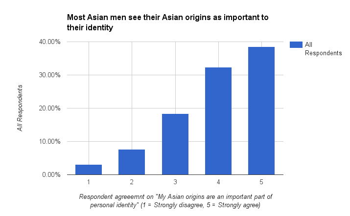 Options Asian Women Results