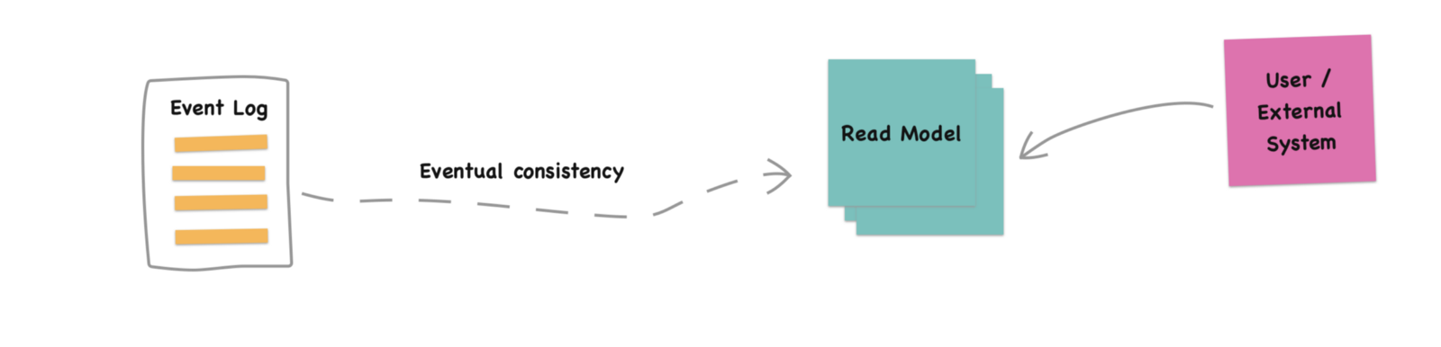 Create read models from events