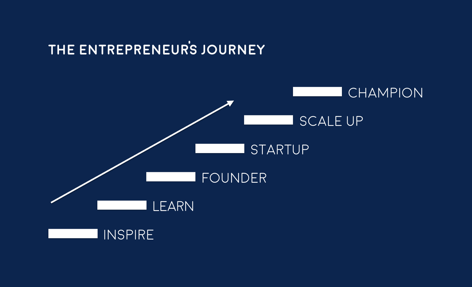 The Entrepreneur s Journey — originally developed by Startup Weekend a44fdb646