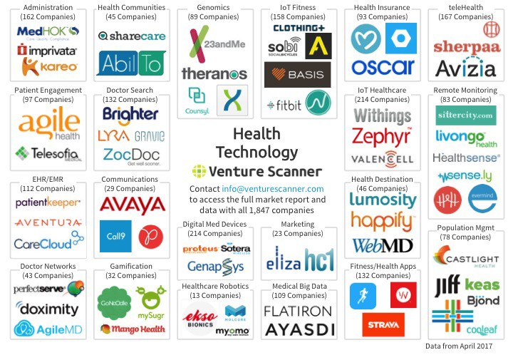 Health Technology Market Overview And Innovation Quadrant
