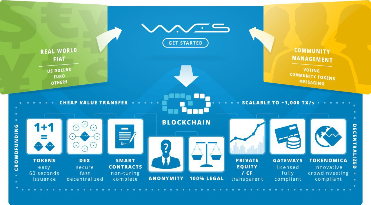 Image result for (Waves) coin