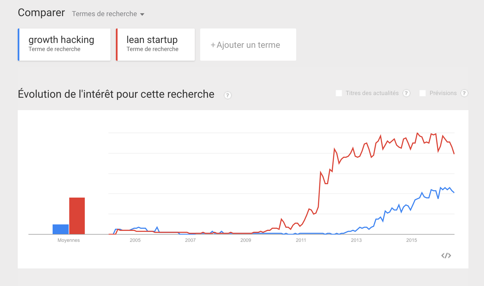 Tendance Lean Startup VS Growth Hacking