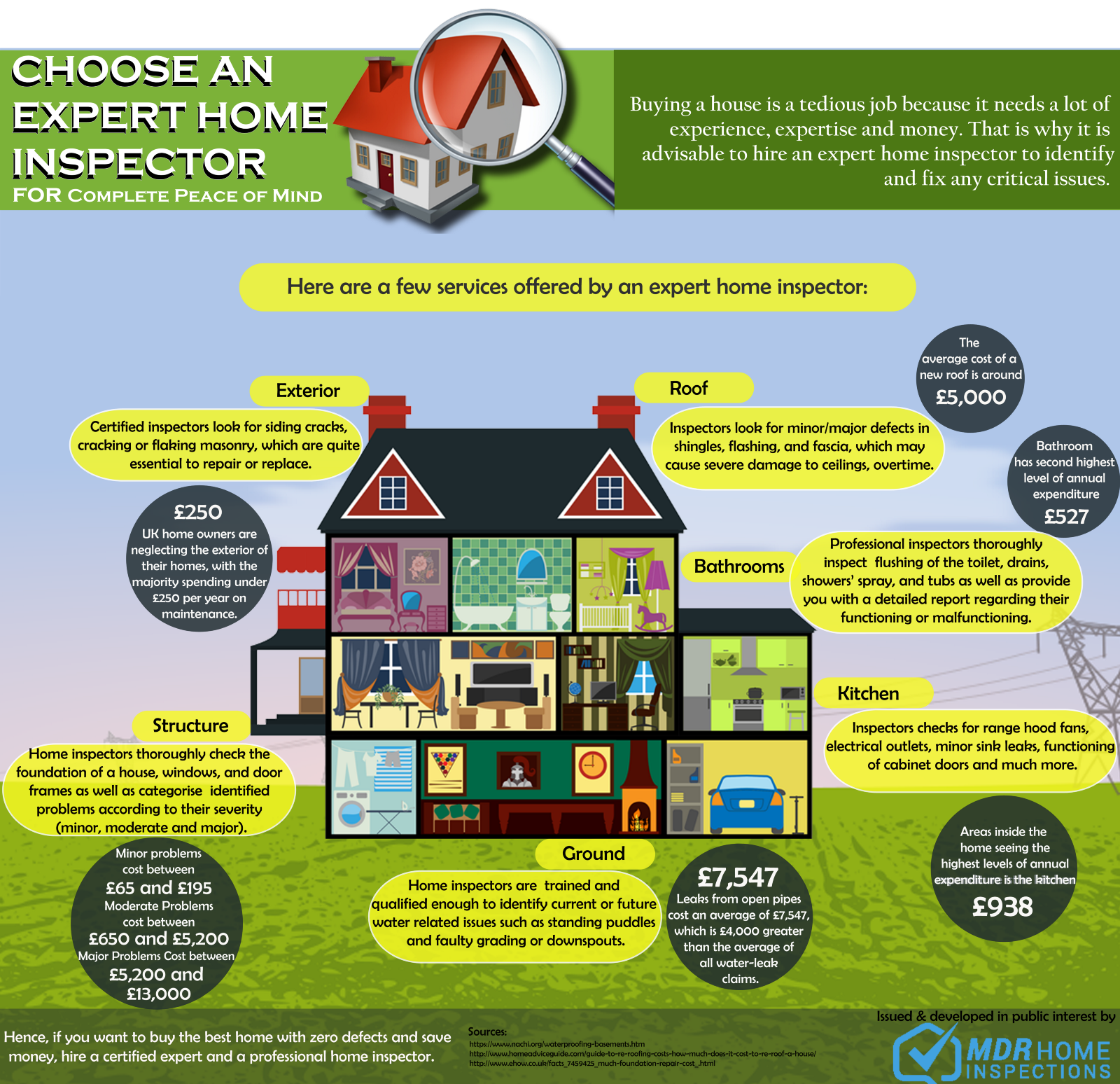 Choose An Expert Home Inspector For Complete Peace Of Mind