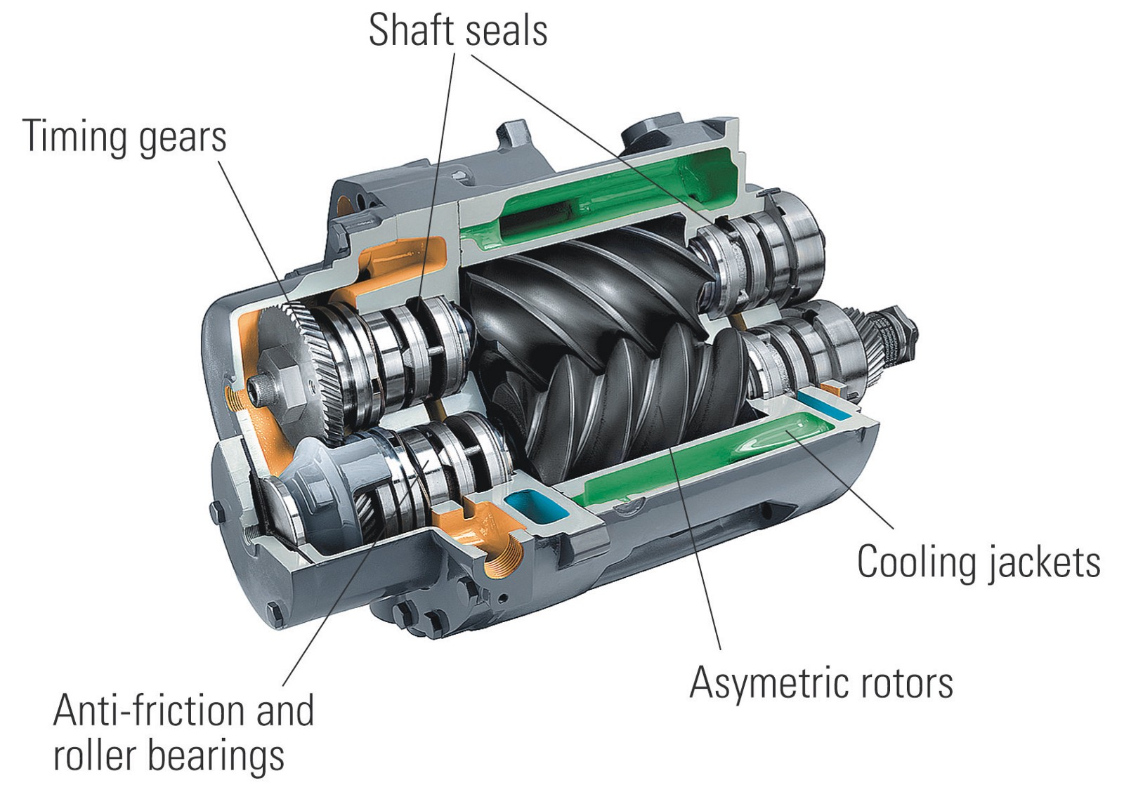 Rotary Screw Blower : Rotary screw air compressor features and advantages
