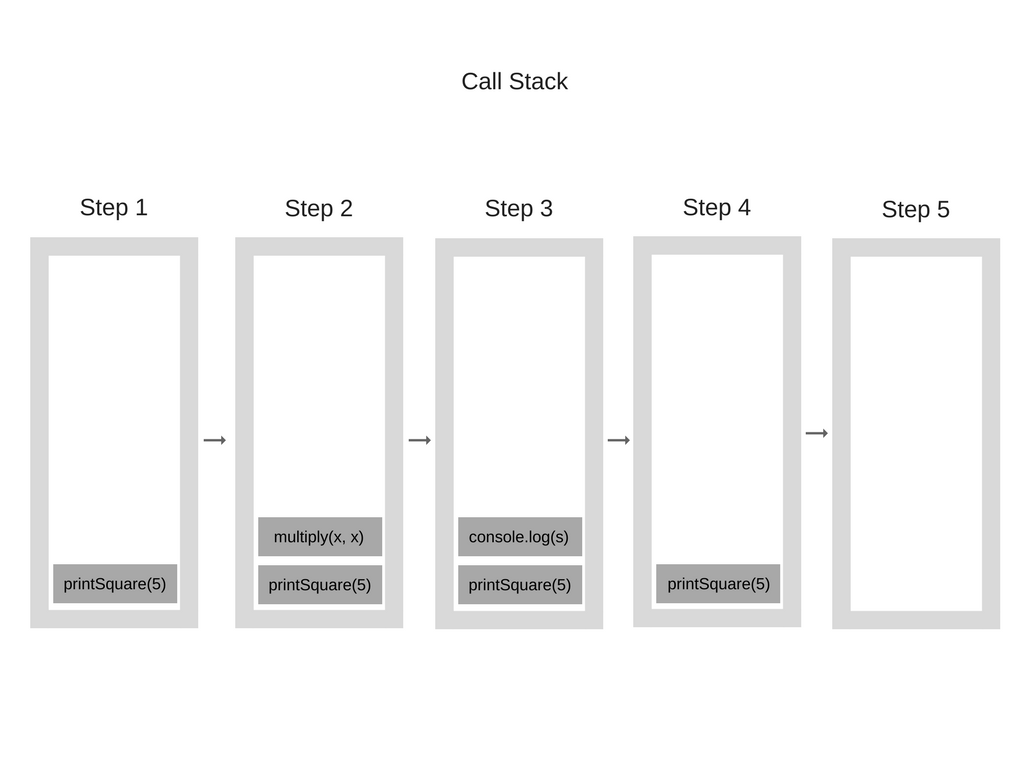 Call Stack with Returns