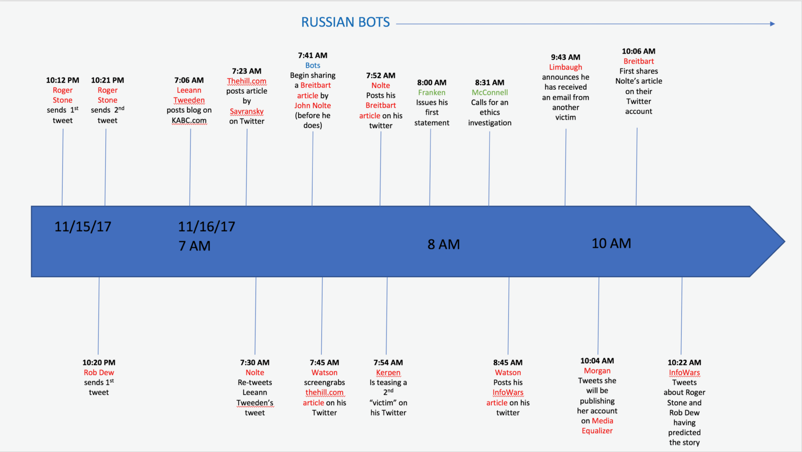 Correct chronology in Russia