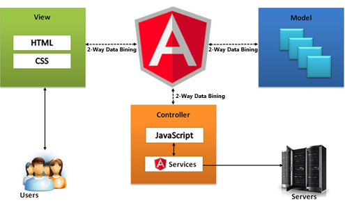 How to create an angular hello world codeburst how models interact with the view is controlled by components controllers in angular 1 the component houses all of ccuart Image collections