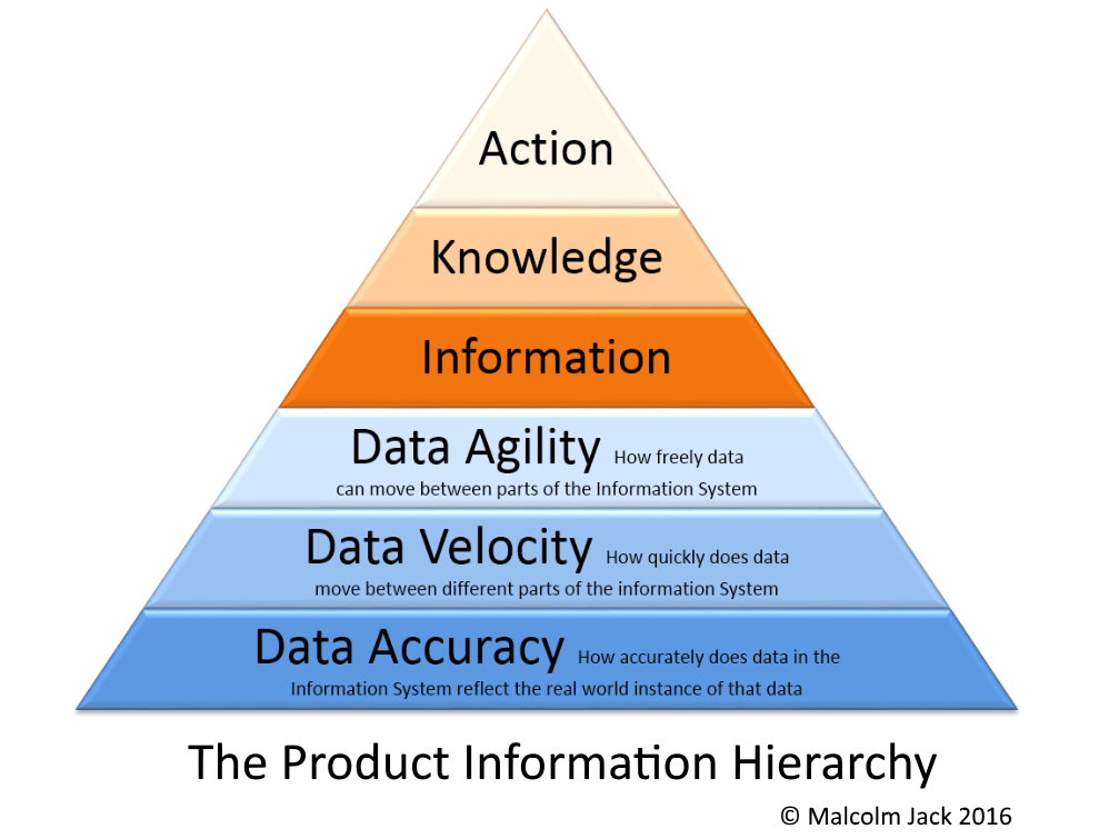 hierarchy of information system What follows is the current level of understanding i have been able to piece together regarding data, information the data information knowledge wisdom hierarchy.