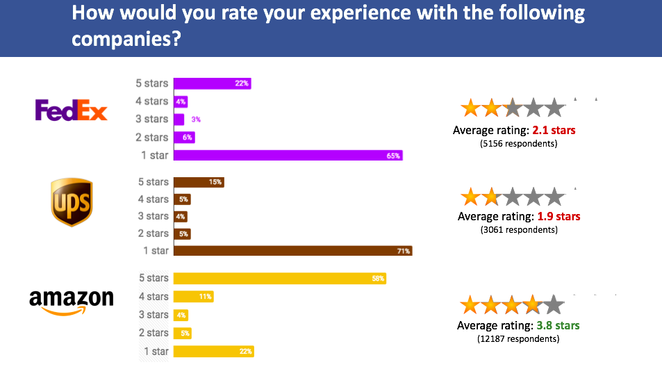 Customer Satisfaction Ratings Aggregated From Consumeraffairs Trustpilot And Reerrating On May 16th 2018