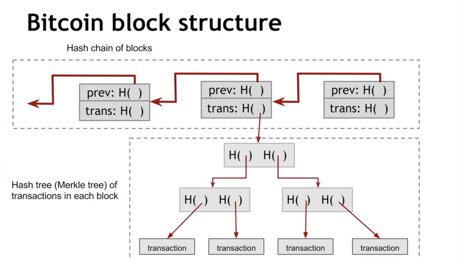 Merkle trees introduction to blockchain suraj kumar medium the above diagram shows the internal structure of bitcoin a cryptocurrency which uses blockchain to store transactional data this chain of transaction ccuart Choice Image