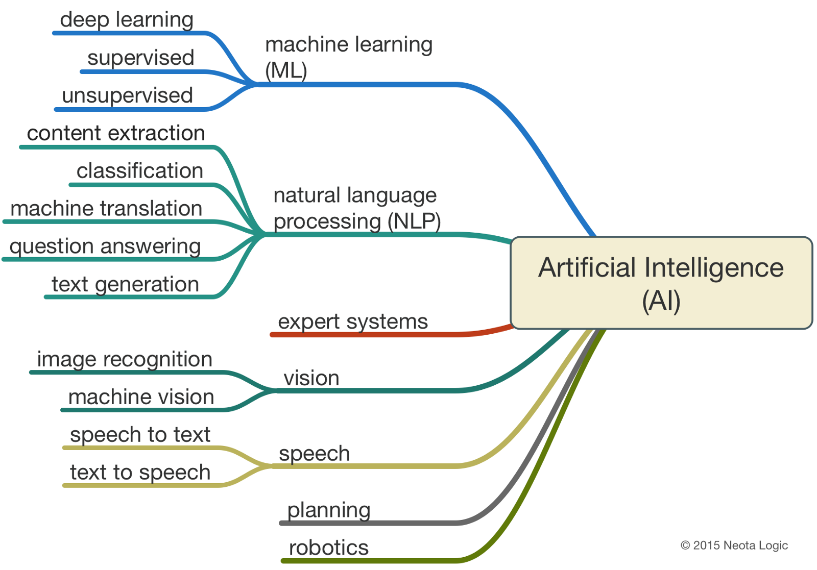 """the evolution of artificial intelligence and its benefits to humanity Artificial intelligence: do the benefits  we have to trust humanity"""" to develop artificial  of artificial intelligence and robotics ."""