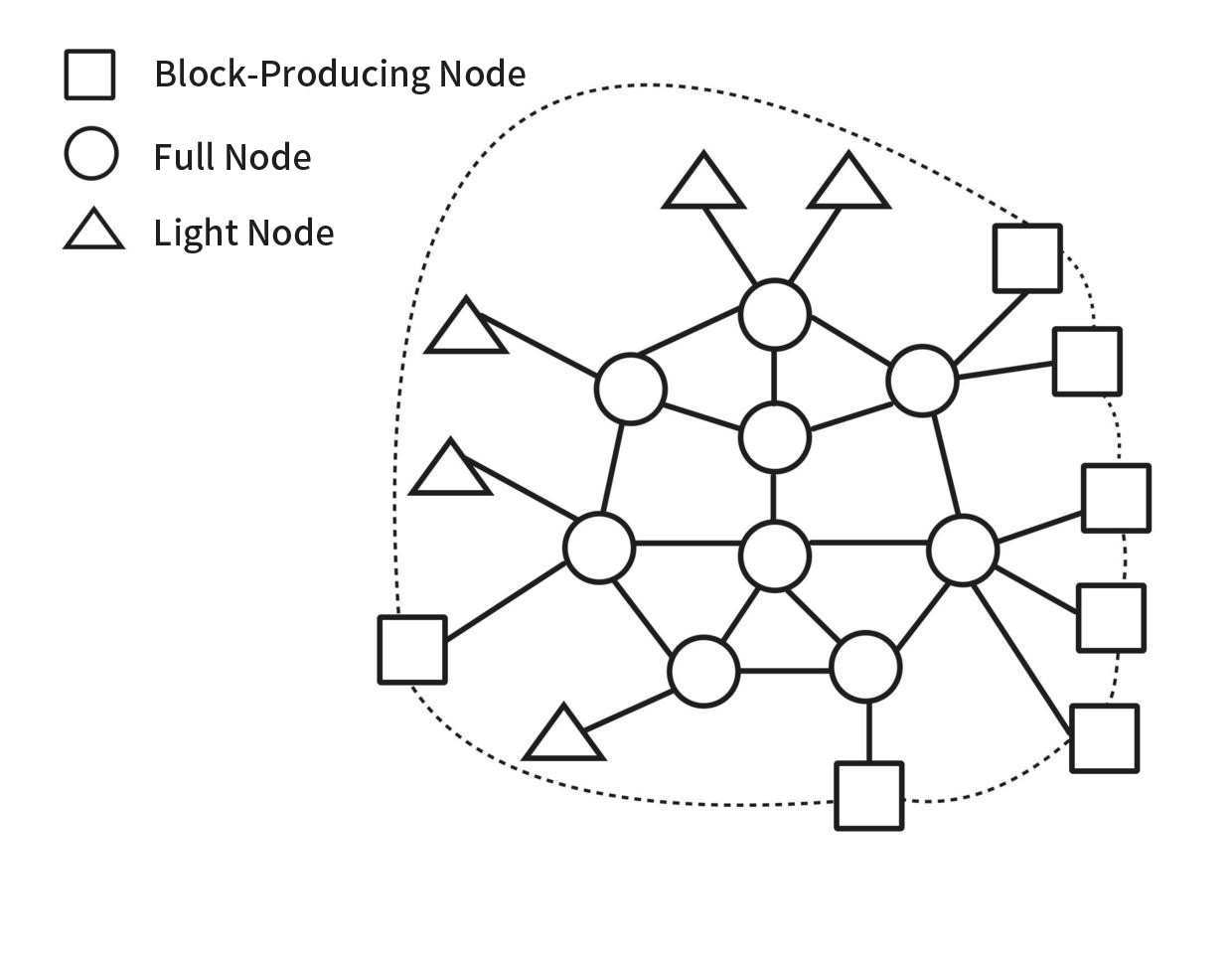 don t trust verify nervos network medium  a private network for block producing nodes dotted line