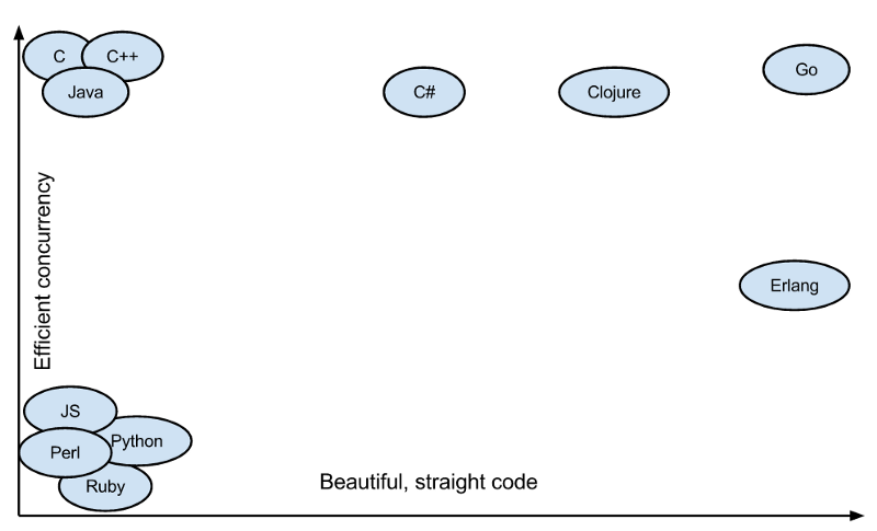 a chart showing that go has a high degree of beautiful, straight code and efficient concurrency compared to other programming languages