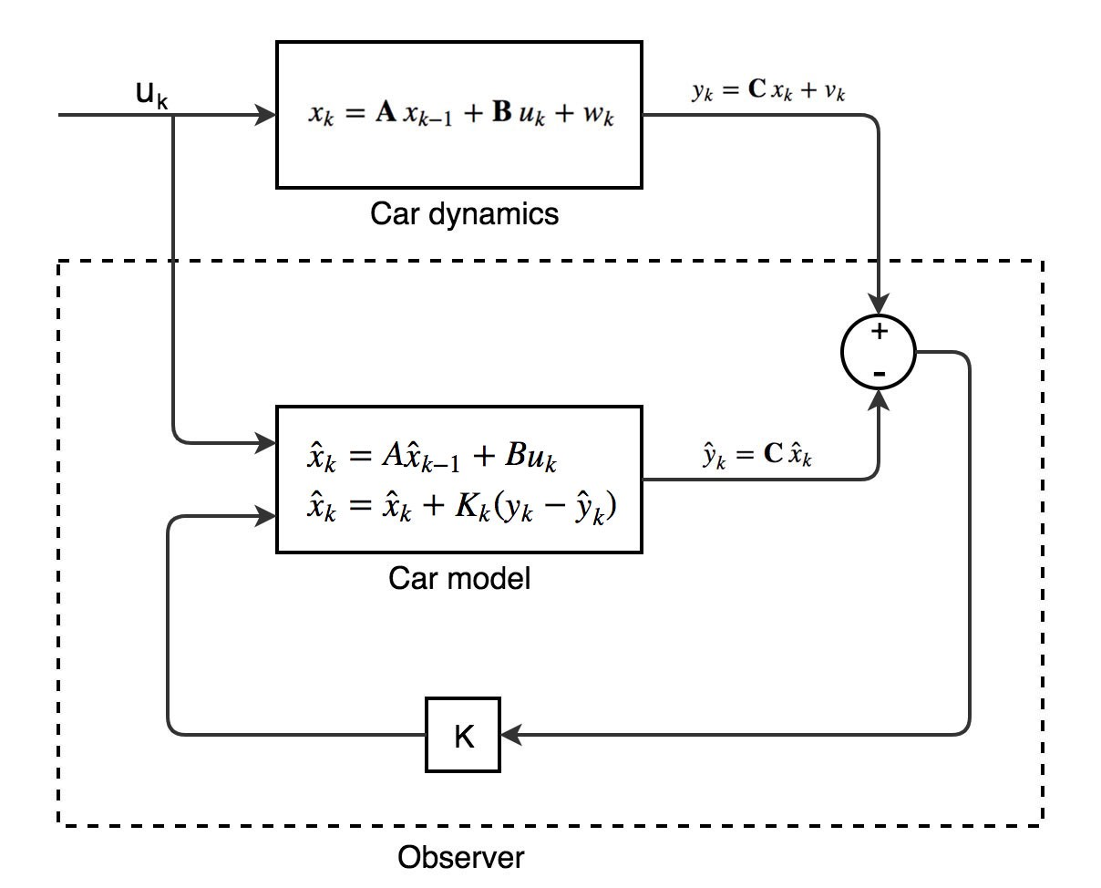 Self Driving Car Object Tracking Intuition And The Math Behind How To Make A State Diagram In Short We Use Error Our Measurement Estimate An Adjustment