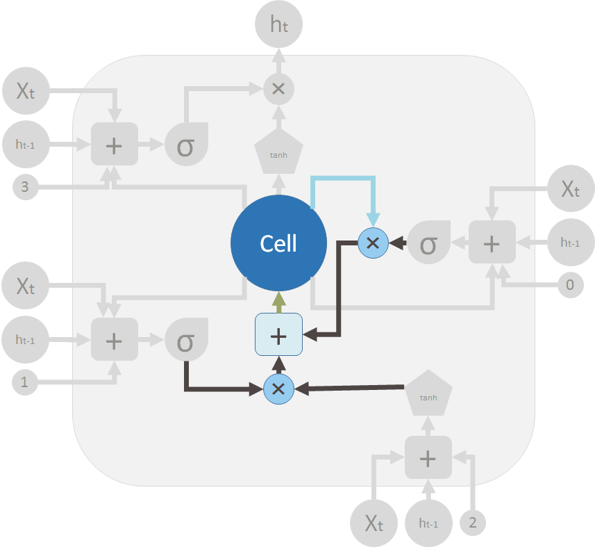understanding lstm and its diagrams ml review medium  these are the two valves and the element wise summation to merge the old memory and the new memory to form c t in green flows back to the big cell