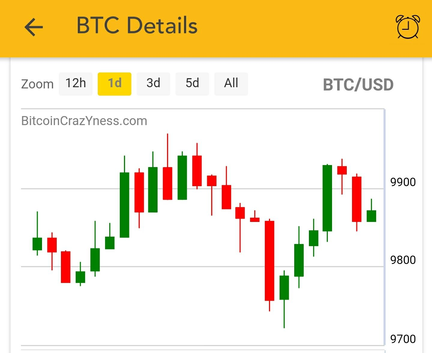 Standard Candlesticks Compare To Heikin Ashi It Has More Gaps Between Candles Of The Same Color Bitcoincrazyness