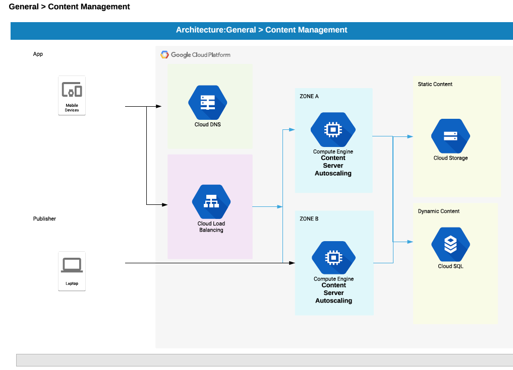 Cloud Architect How To Build Architectural Diagrams Of Google Cloud