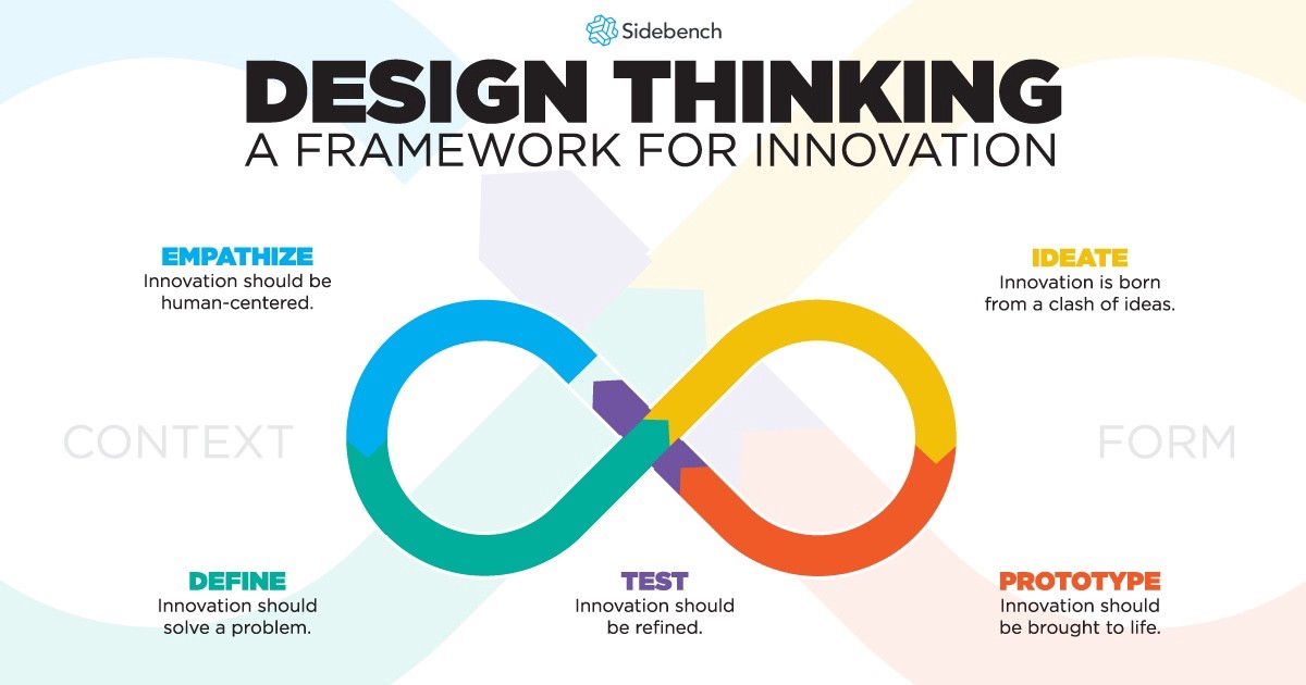 Design thinking isn t just for your product development team for Innovative product development companies