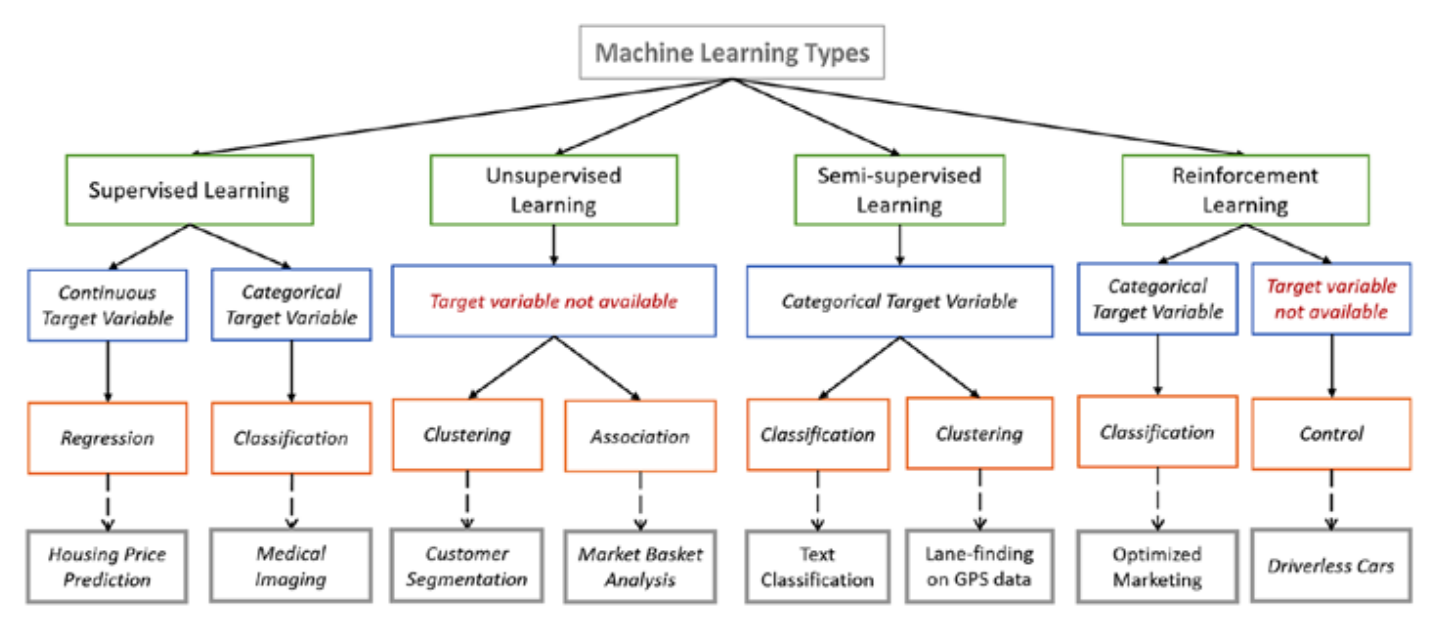types of machine learning algorithms you should